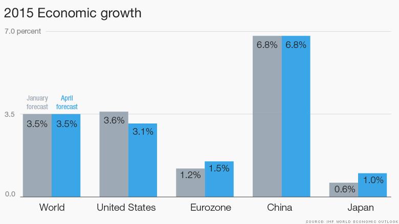 economic growth 2015