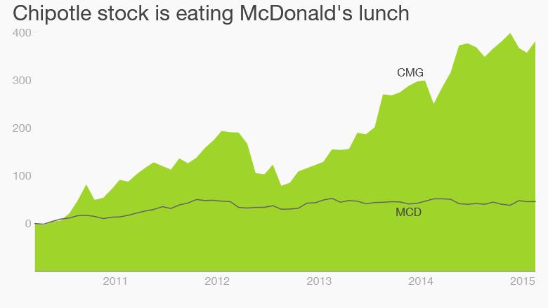 Chipotle McDonalds stock