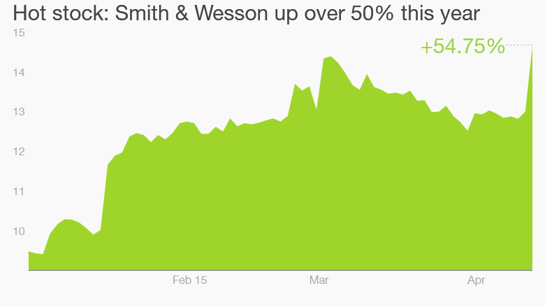 smith and wesson april 15