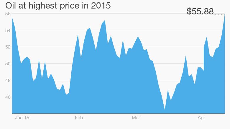 oil price April 15 2015