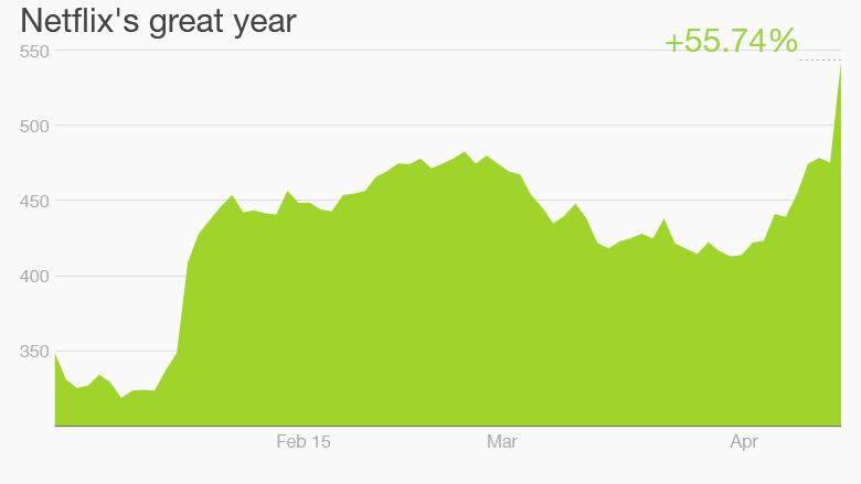 netflix stock 2015