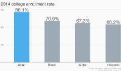 College enrollment rate surges for black high school grads