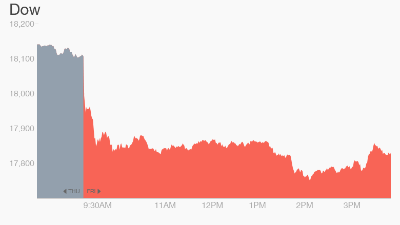 Dow April 17 close