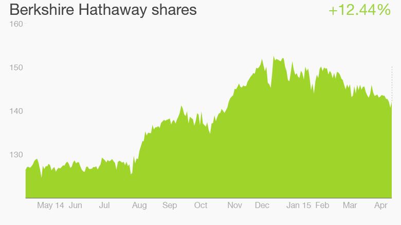 Berkshire Hathaway stock Buffett