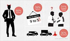 No. 1 cause of bad work-life balance? Bad bosses