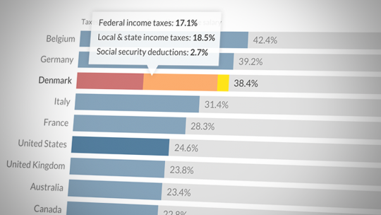 See how your income taxes stack up