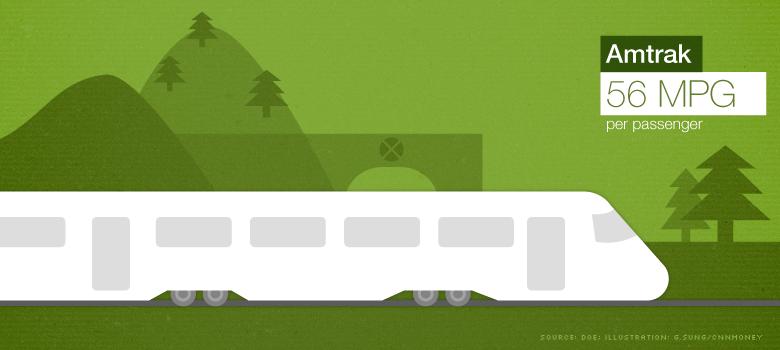 greenest travel amtrak