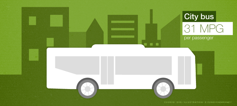 greenest travel city bus