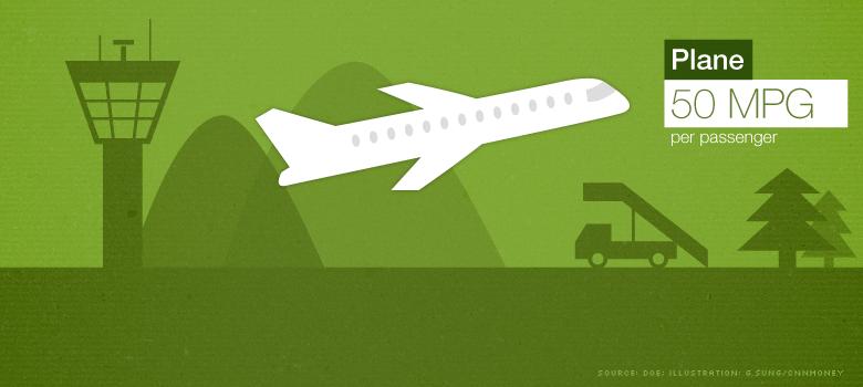 greenest travel plane