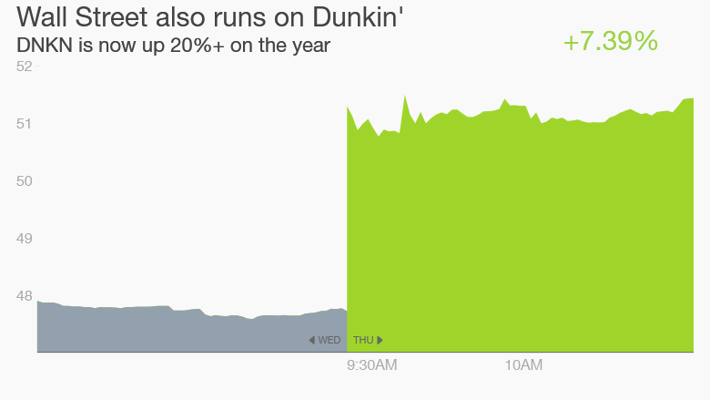 Dunkin Donuts stock