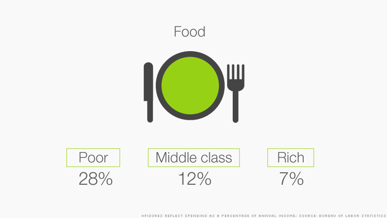 class spending food