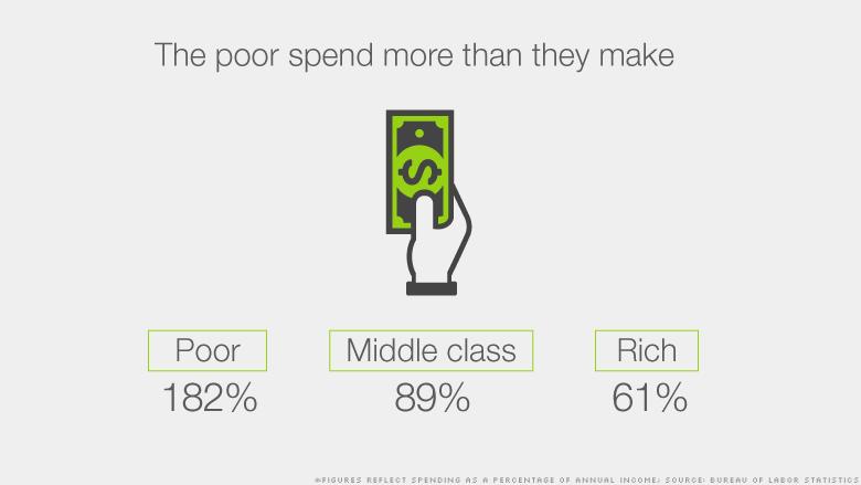 class spending total 3