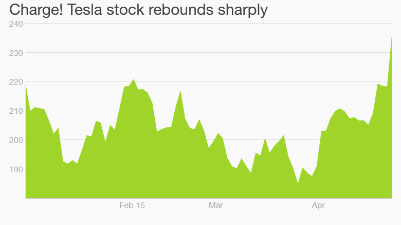 Solarcity Stock Quote Delectable Tesla Stock Charges Ahead On Home Battery Hopes  Apr27 2015