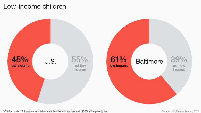 baltimore children