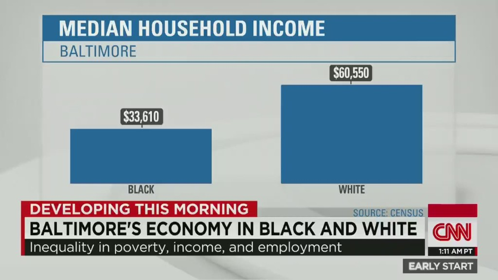 Baltimore economy in black and white