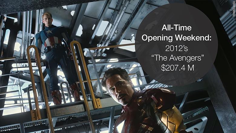 opening weekend avengers