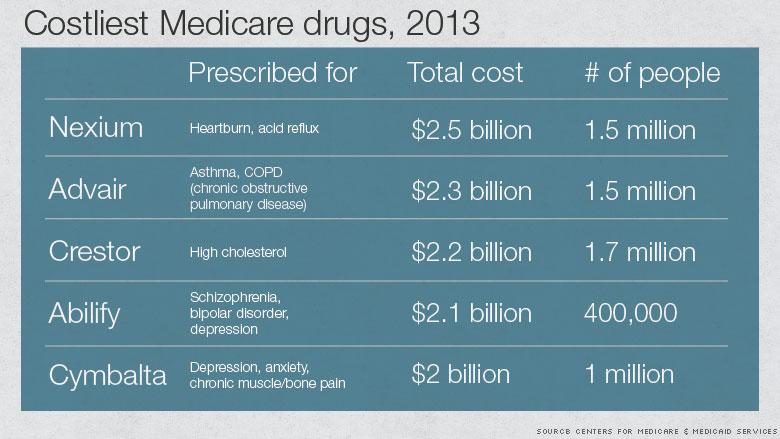 costliest medicare drugs 2013