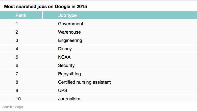 googled jobs 2