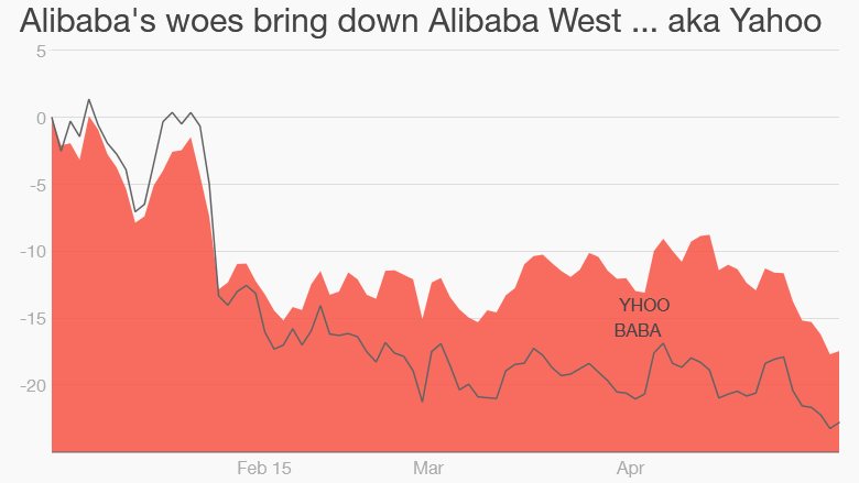 alibaba yahoo stock