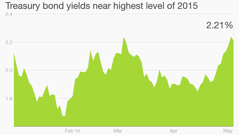 bond yields 2015