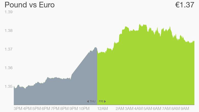 uk election pound euro