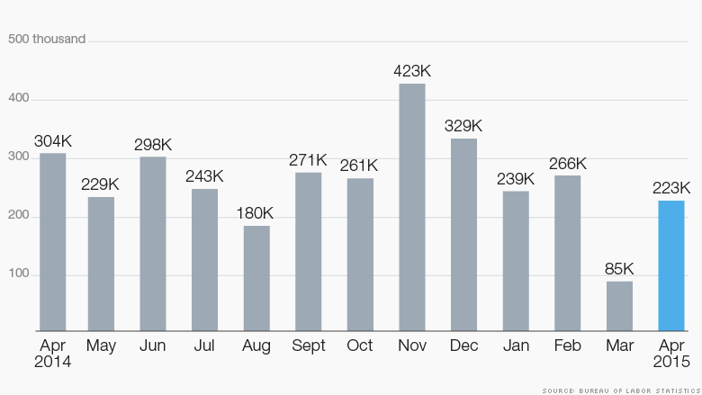 chart jobs report 050815