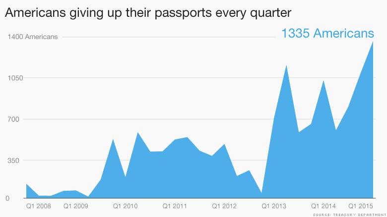 renouncing american passport chart
