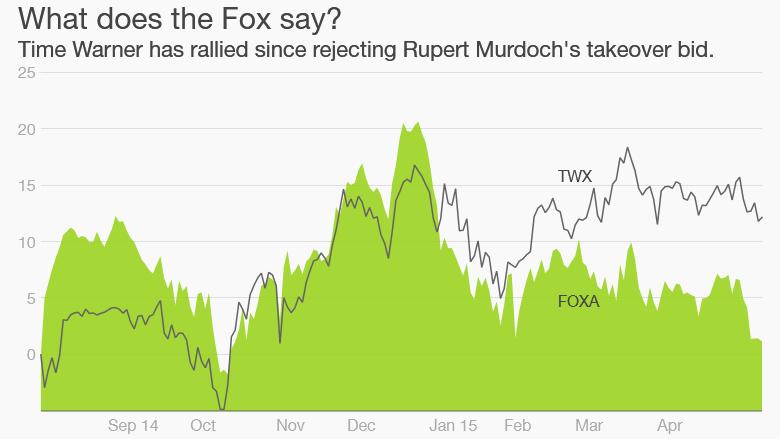 fox time warner stock