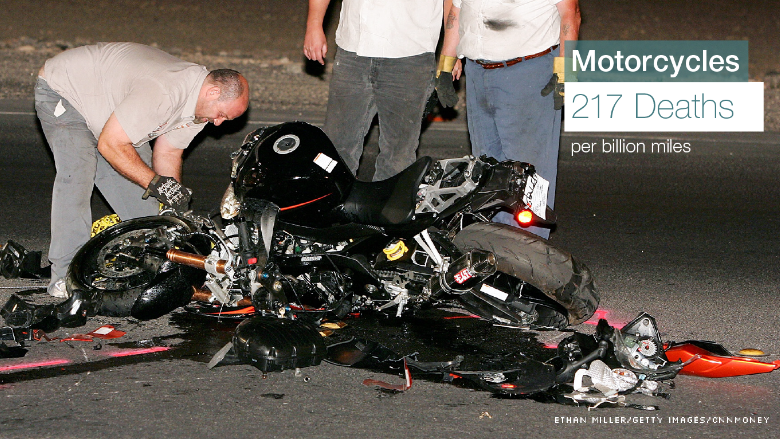 death rates motorcycle
