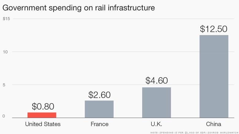 rail infrastructure funding 2