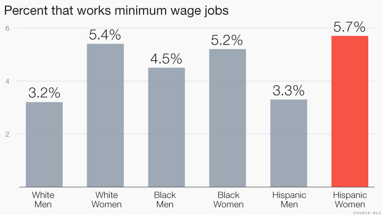 minimum wage jobs percentage