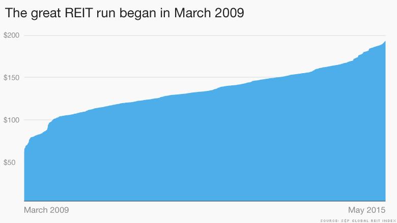 reit march 2009