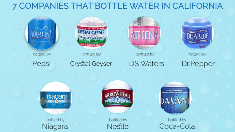 bottle-water-california