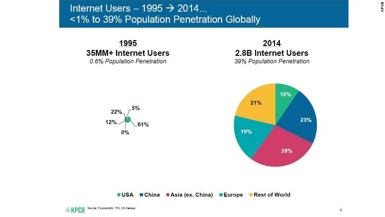 meeker internet penetration first slide