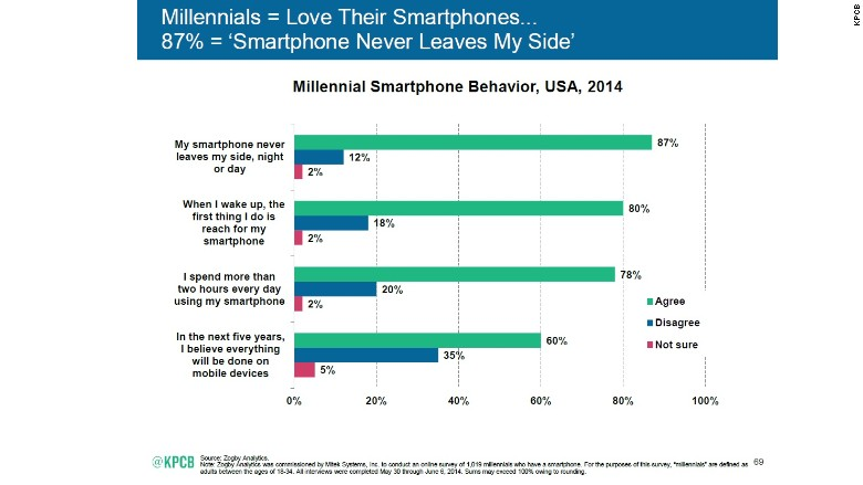 meeker millennials smartphone