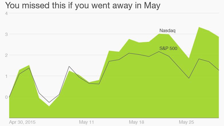stocks may