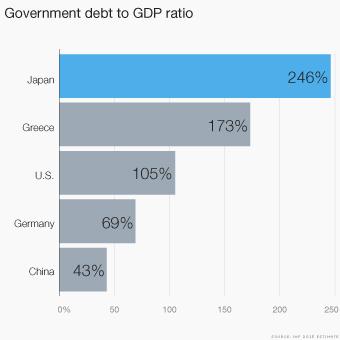 CNN「よし今回のギリシャの債務残高のヤバさを対GDP比で説明して…ジャアアアアアアwwww」