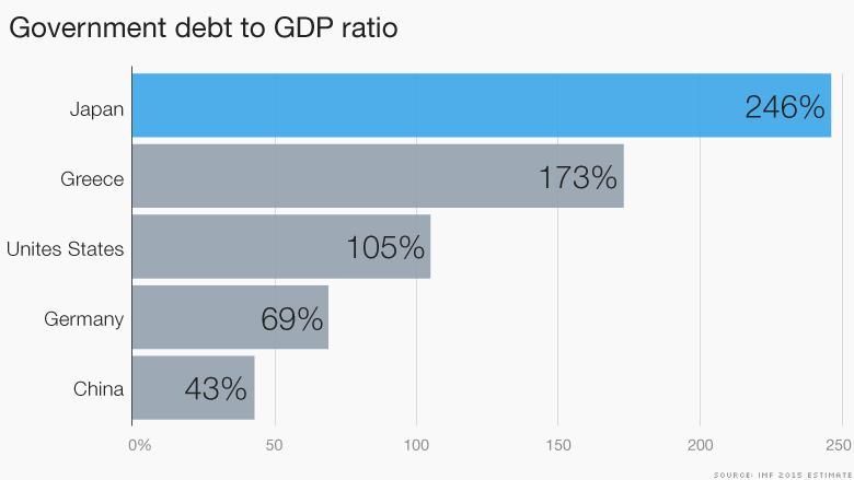 chart government gdp ratio