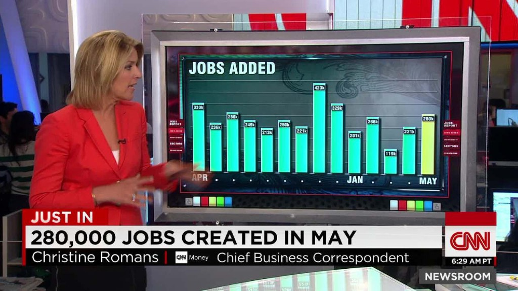U.S. economy gained 280,000 jobs in May