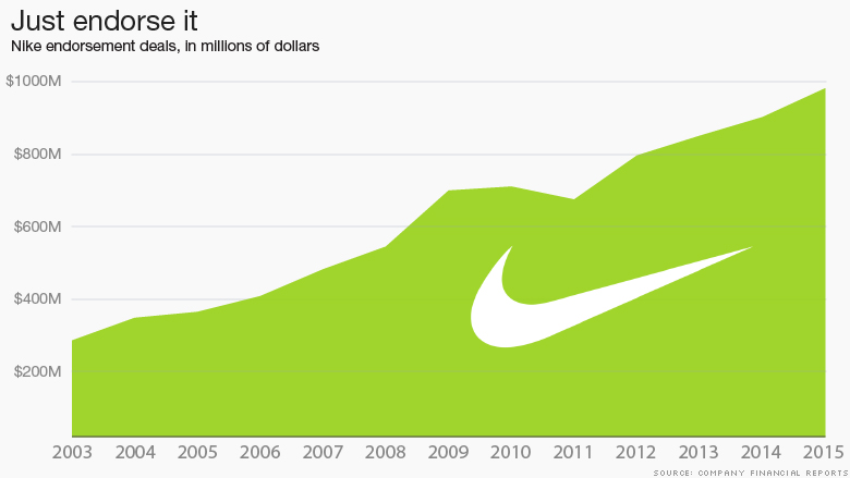 an analysis of the nike advertising and a financial report on the companys success Enterprise value is total company  financial reporting quality relates to the accuracy with which nike inc's reported financial statements  analysis: financial.