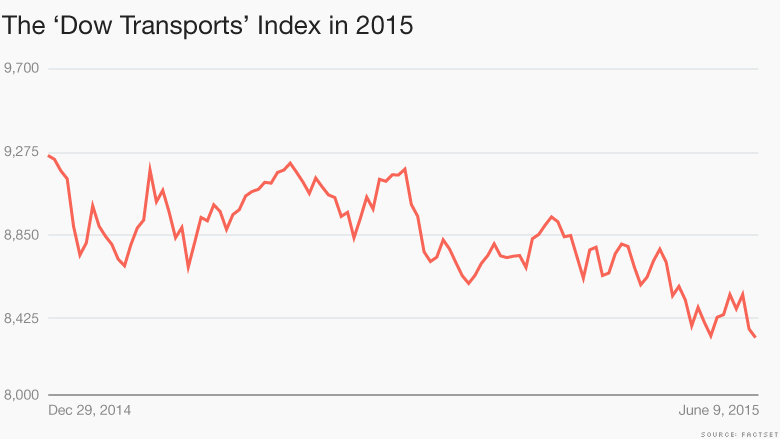 dow transports 2015