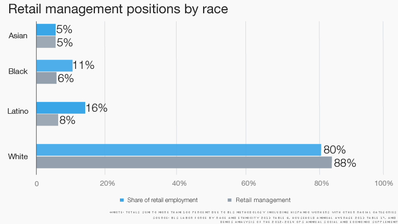 retail minority management