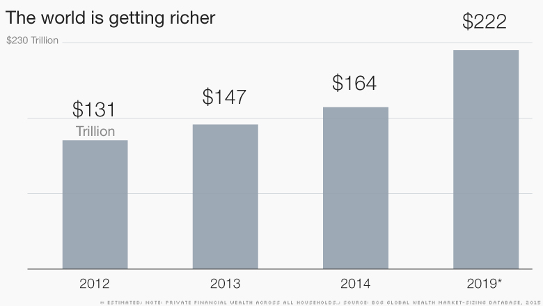 chart the world is getting richer