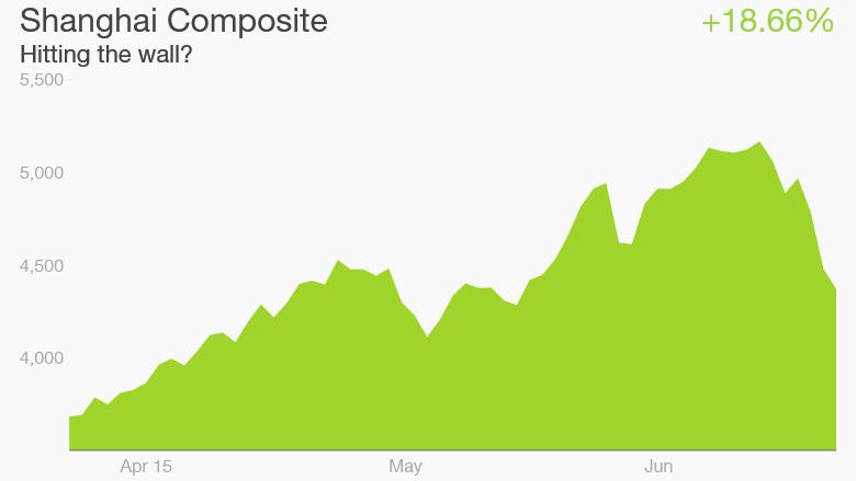 china stocks 5-23