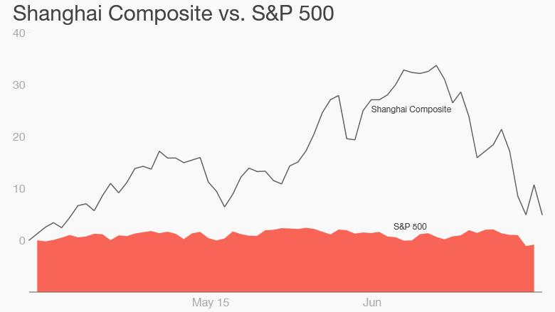 china stocks 7-1