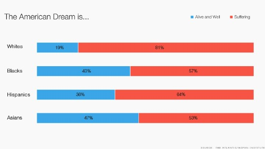Who still believes in the American Dream? Blacks and Hispanics