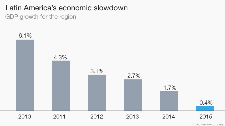 latin america facing a big problem in inflation These 5 facts explain why venezuela is in big trouble  inflation this year has  but venezuela also finds itself increasingly isolated in latin america.