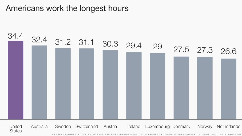 chart americans work long hours