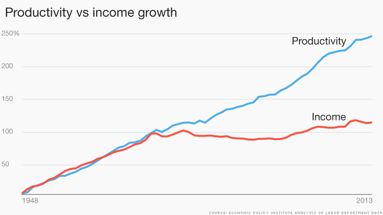 productivity vs income growth 2