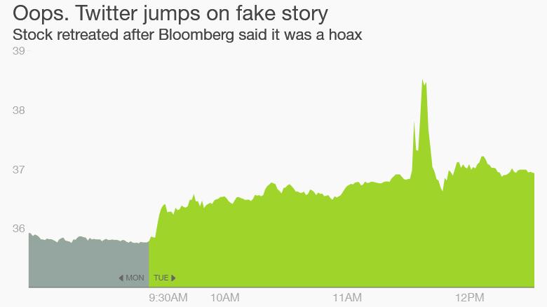Twitter Bloomberg fake story